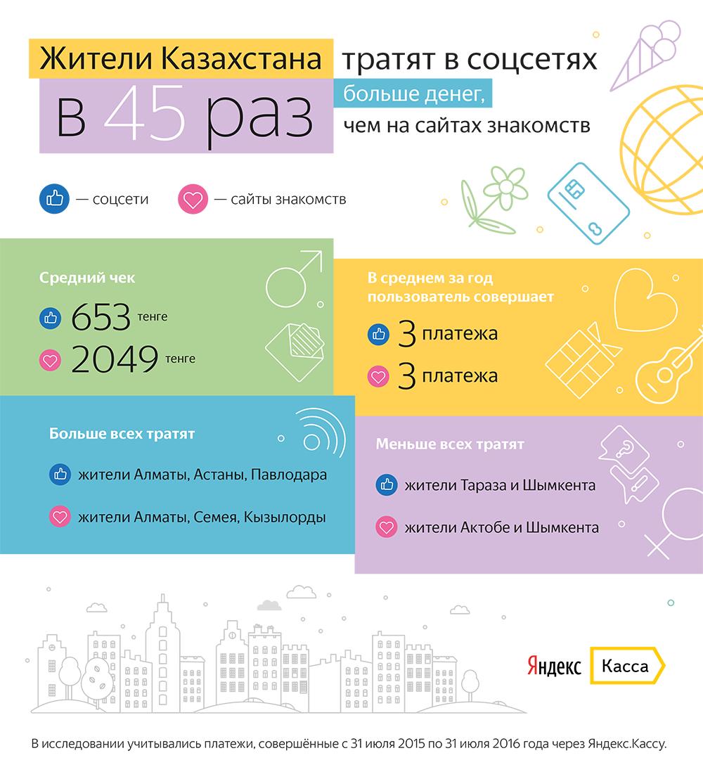Сколько тратят жители Казахстана в соцсетях и на сайтах знакомств