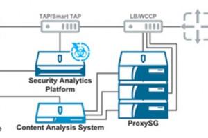 Безопасность всети: Blue Coat Content Analysis System— новейший подход кзащите периметра
