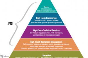 Надежная опора: обзор сервисов технической поддержки Cisco