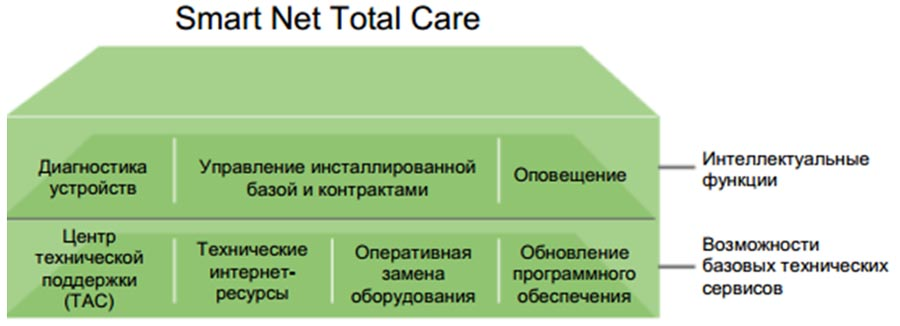 Обзор услуги Cisco Smart Net Total Care