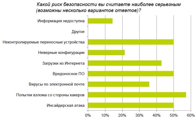 Отчет по информационной безопасности в Центральной Азии, Делойт, 2014