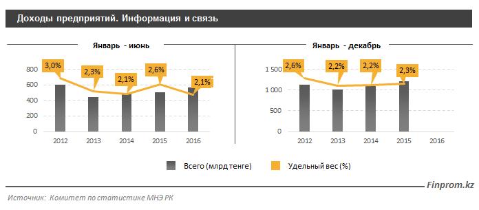 Доходы предприятий, информация и связь, 2016