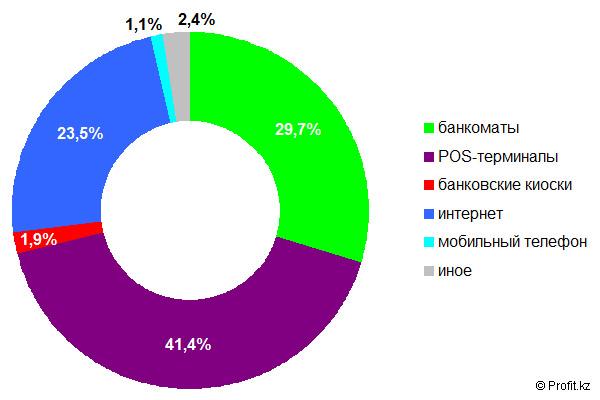 Структура безналичных платежей в Казахстане в 2013 году