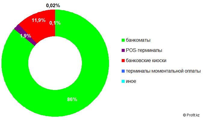 Структура транзакций с использованием наличных денег в Казахстане в 2013 году