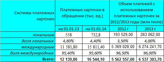 Системы платежных карточек в Казахстане
