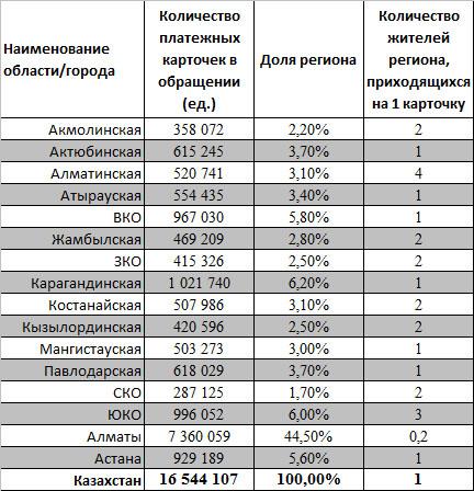Платежные карточки в Казахстане в разрезе областей