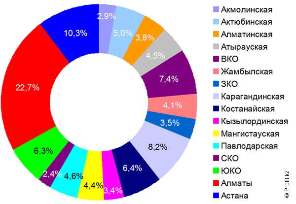 Количество транзакций в Казахстане в 2013 году в разрезе областей