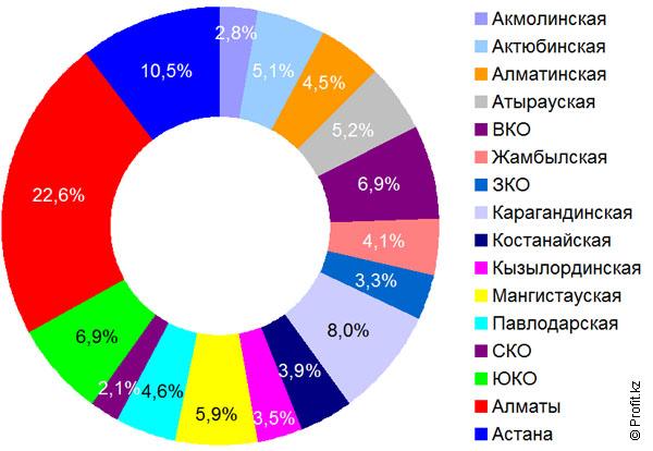Объем транзакций в Казахстане в 2013 году в разрезе областей