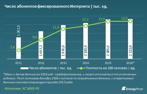 Число абонентов фиксированного интернета 2011-2016