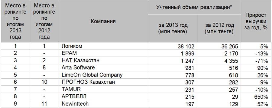 Ведущие казахстанские компании в области информационных и коммуникационных технологий по итогам 2013 года