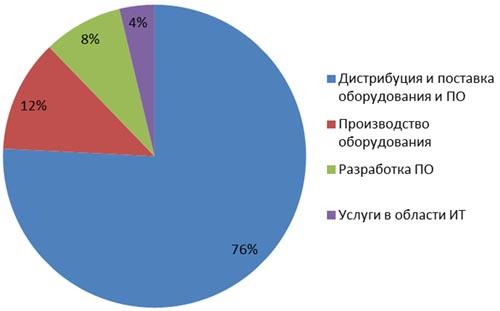 Структура выручки участников ИТ-рэнкинга по итогам 2013 года