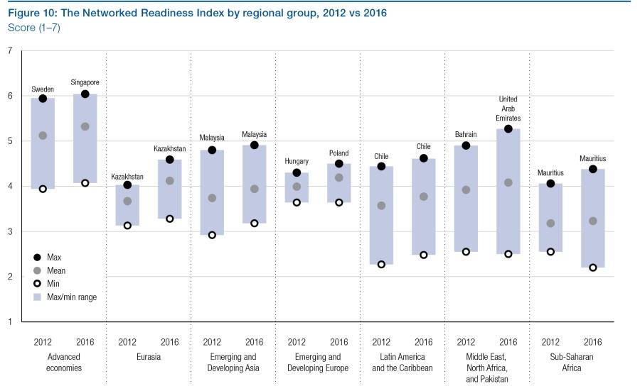 Индекс сетевой готовности по региональным группам, 2012-2016
