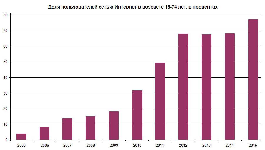 Уровень проникновения интернета в Казахстане с 2005 по 2015 год