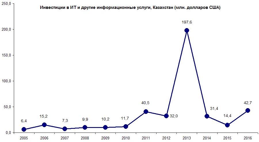 Объем инвестиций в ИТ в Казахстане с 2005 по 2016 год