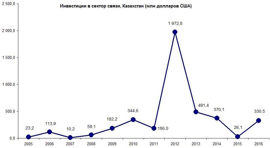 Объем инвестиций в телеком в Казахстане с 2005 по 2016 год