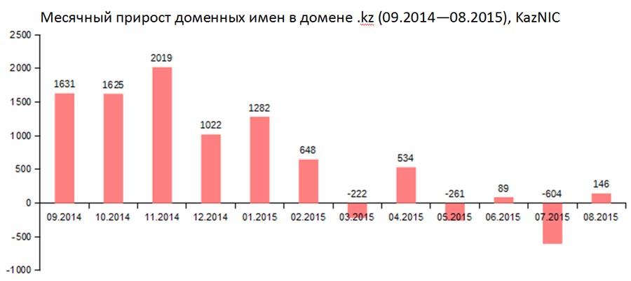 Месячный прирост доменных имен в домене .kz