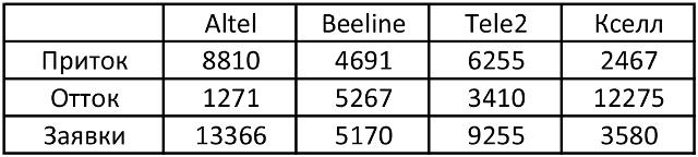 Переходы абонентов по данным с 5 января по 1 февраля 2016