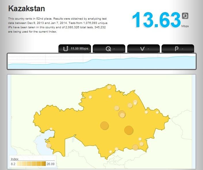 Рейтинг Казахстана по скорости интернета