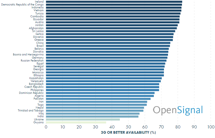 OpenSignal Доступность 3G/4G