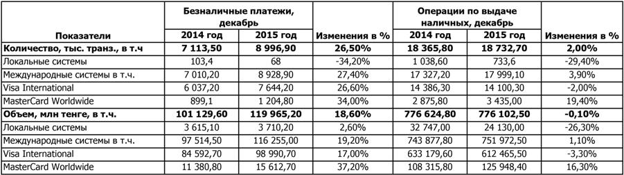 Транзакции по платежным картам в Казахстане, декабрь 2015 г.