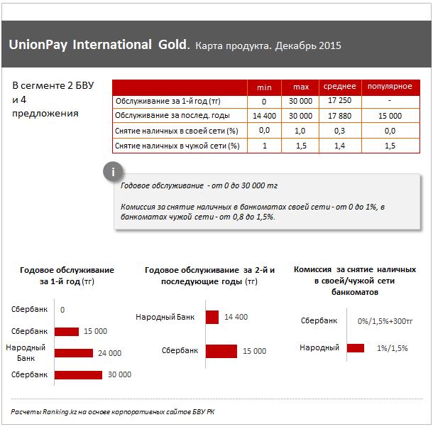 UnionPay Gold в Казахстане, сентябрь 2015