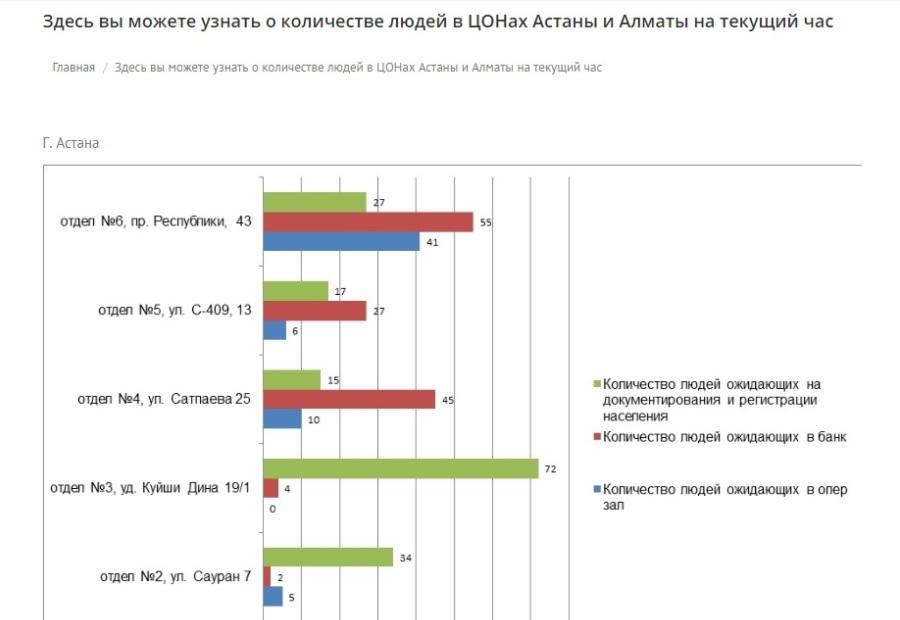 Увидеть загруженность ЦОНов Астаны и Алматы