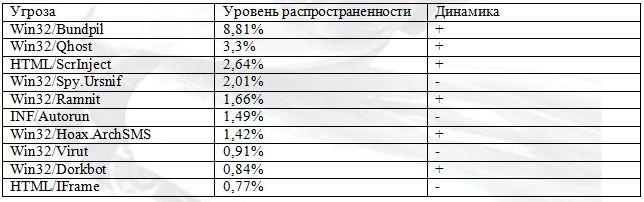 Рейтинг угроз по Казахстану