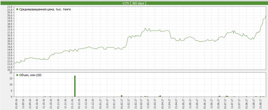 Динамика акций «Казахтелеком» за 2017 год по данным KASE