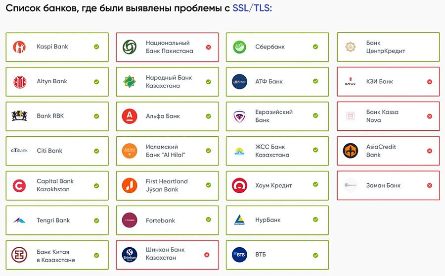 ЦАРКА Оценка по SSL/TLS