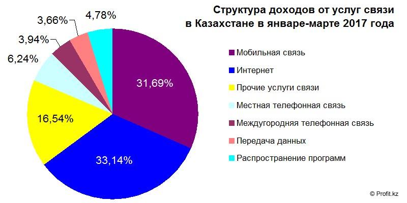 Структура доходов от услуг связи в Казахстане в январе-марте 2017 года