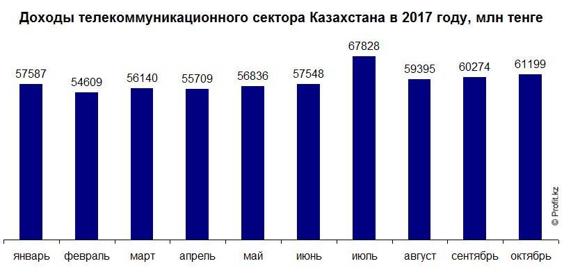 Доходы телекоммуникационного сектора Казахстана в 2017 году, помесячно