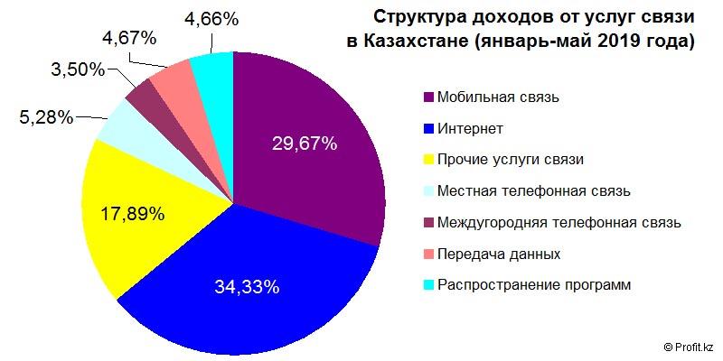 Структура доходов от услуг связи в Казахстане в январе–мае 2019 года