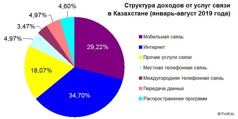 Структура доходов от услуг связи в Казахстане в январе–августе 2019 года