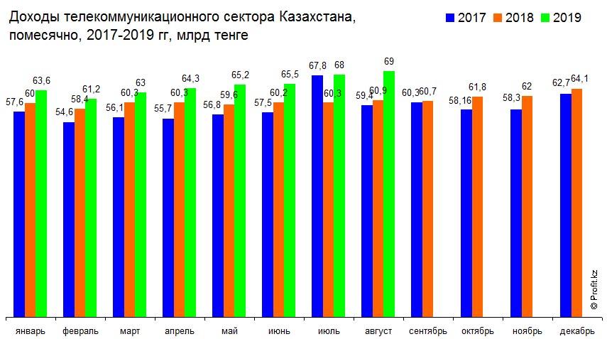 Доходы телекоммуникационного сектора Казахстана, помесячно, 2017–2019 гг, млрд тенге