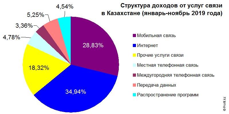 Структура доходов от услуг связи в Казахстане в январе–ноябре 2019 года