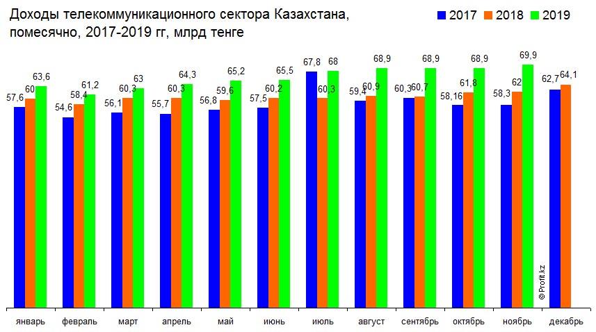 Доходы телекоммуникационного сектора Казахстана помесячно, 2019 г, млрд тенге