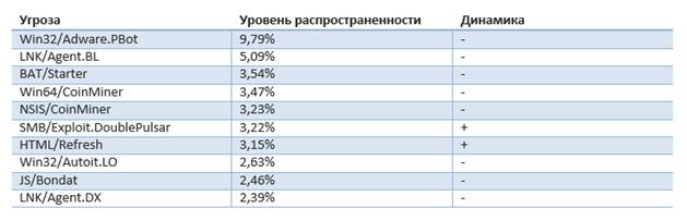 Рейтинг киберугроз по Казахстану