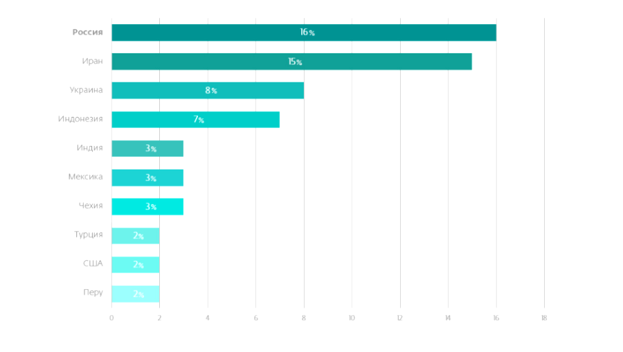 Топ-10 стран с наибольшим числом вредоносного ПО для Android
