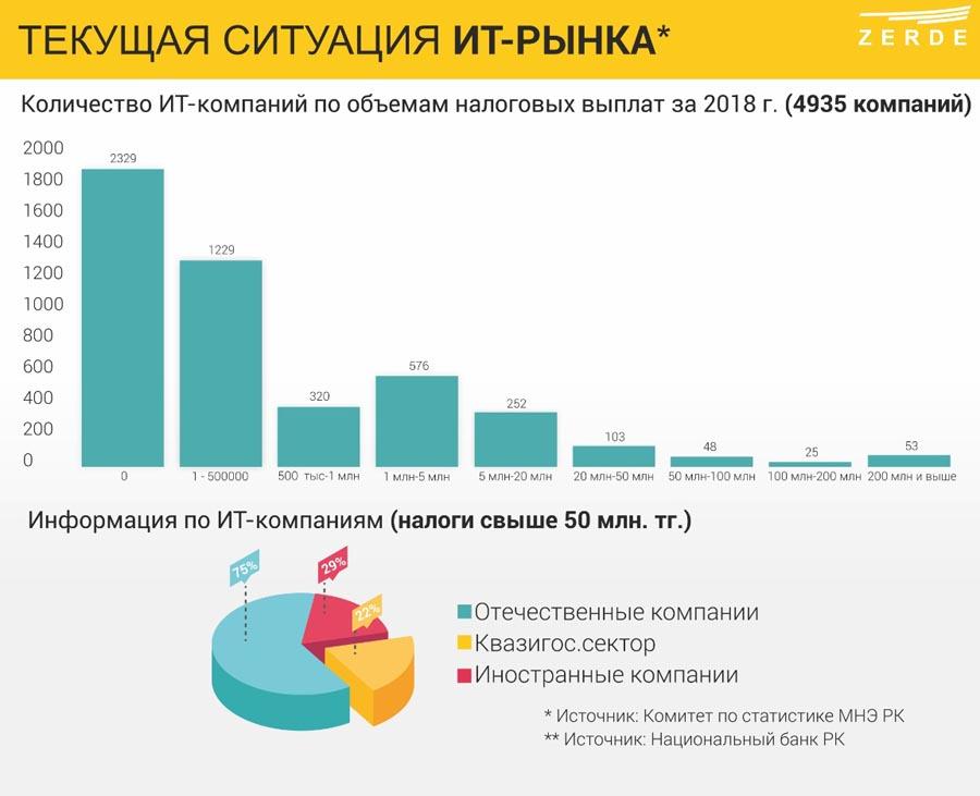 Казахстанские ИТ-компании выходят на соседние рынки