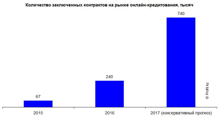 Количество заключенных контрактов на рынке онлайн-кредитования в Казахстане