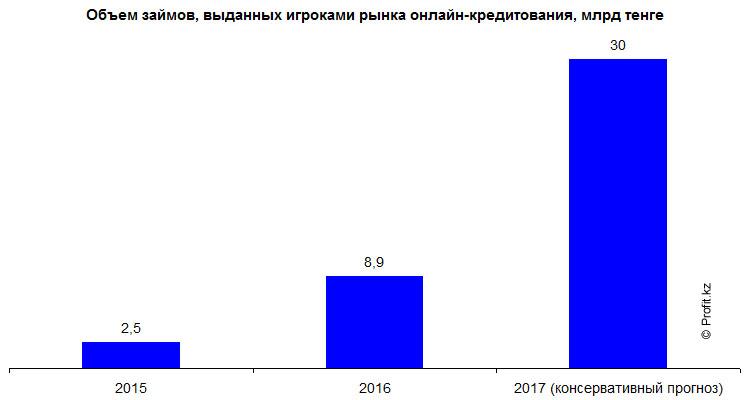 Объем займов онлайн-кредитования в Казахстане
