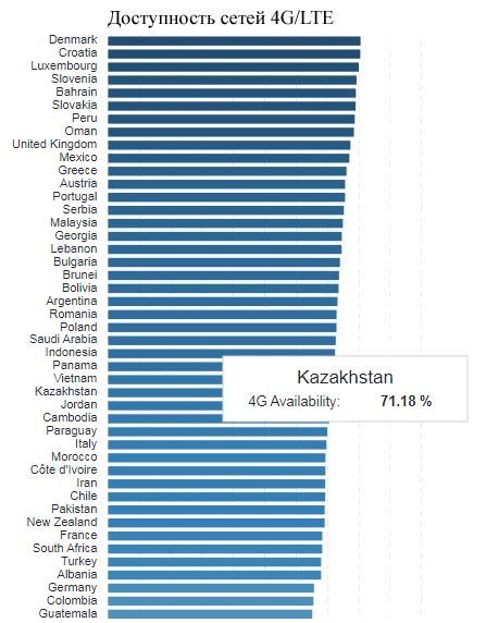 Казахстан потерял позиции в свежем отчете скорости 4G/LTE