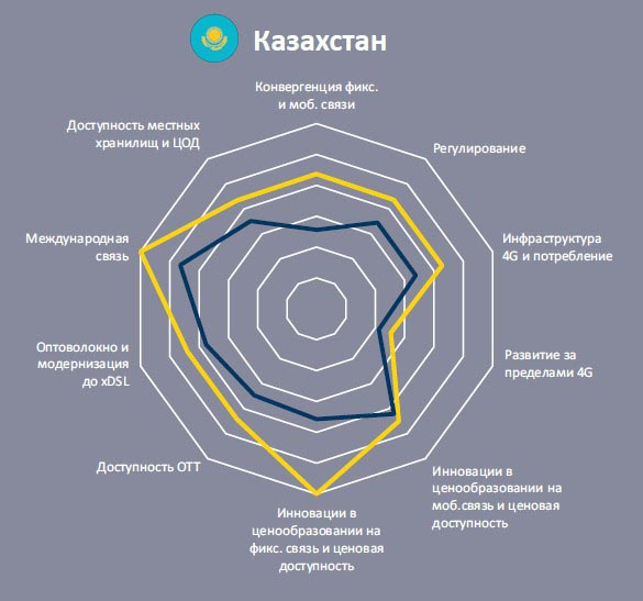 Состояние ИКТ в Казахстане