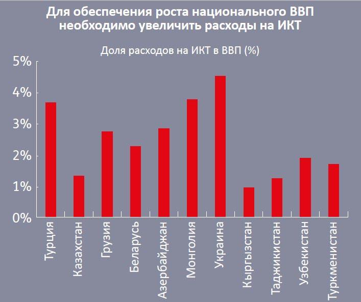 Доля расходов на ИКТ в структуре ВВП