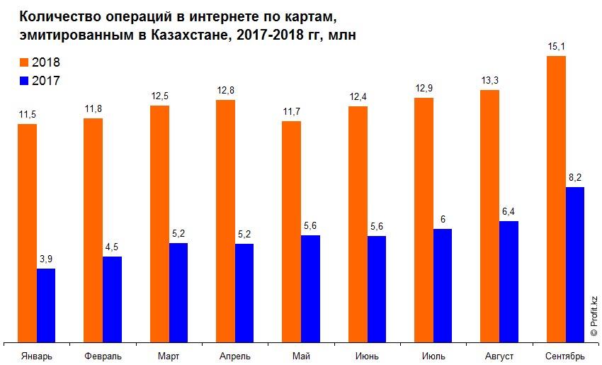 Количество операций в интернете по картам, эмитированным в Казахстане, 2017–2018 гг, млн