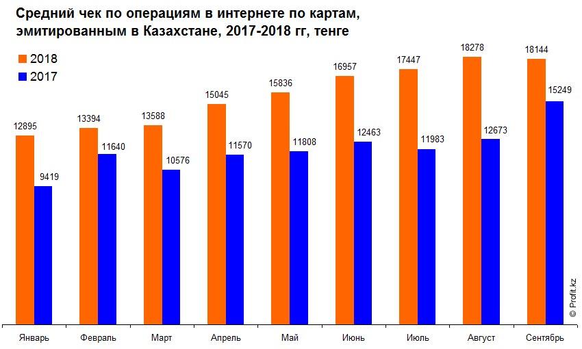 Средний чек по операциям в интернете по картам в Казахстане, 2017–2018 гг, тенге