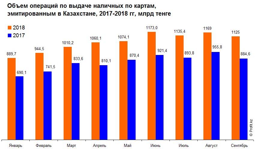Объем операций по выдаче наличных по картам в Казахстане, 2017–2018 гг, млрд тенге