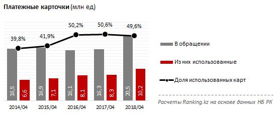 Платежные карты, Казахстан апрель 2018