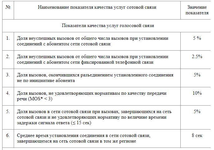 Показатели качества услуг связи