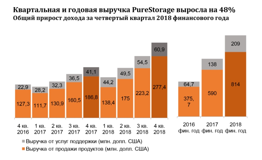 Pure Storage вышел за миллиард